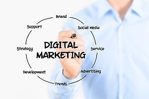 a digital marketing diagram that involves insurance marketing services which can be very useful for an insurance agency