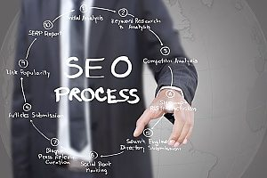an SEO process diagram that shows the details of how SEO works for dentists