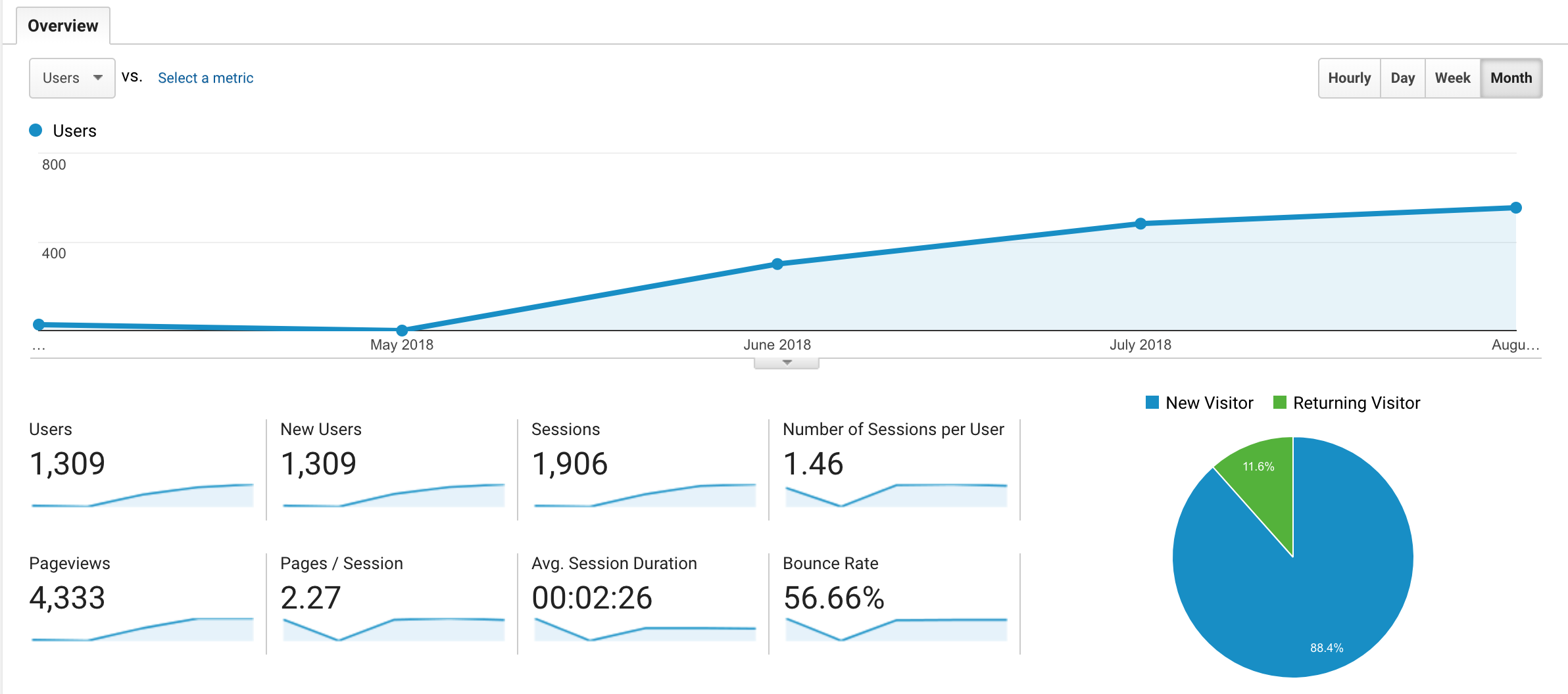 insurance marketing user data in August for client 2 that shows proof of insurance company growth