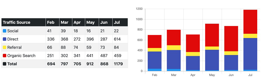 321 Web Marketing's new users report for Feb - Jul 2019