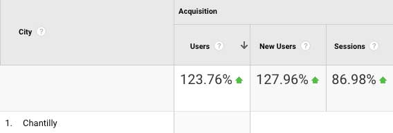 data of users in chantilly after chantilly, va seo