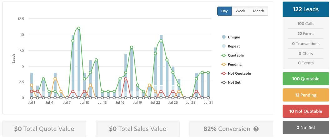 monthly lead report after performing arlington, va seo