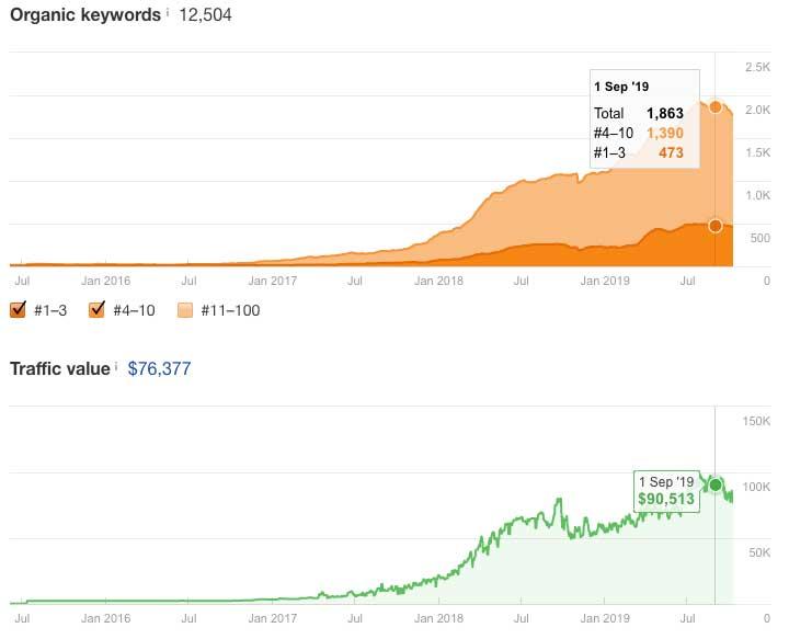organic keyword and traffic value growth